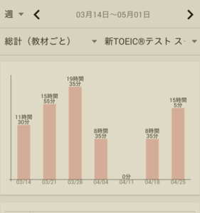 【TOEIC】135時間で600点台から800点までスコアアップした勉強方法を公開します