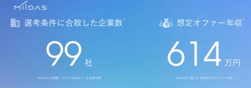 既卒ニートがMIIDAS使ったら614万円の市場価値だった!!!